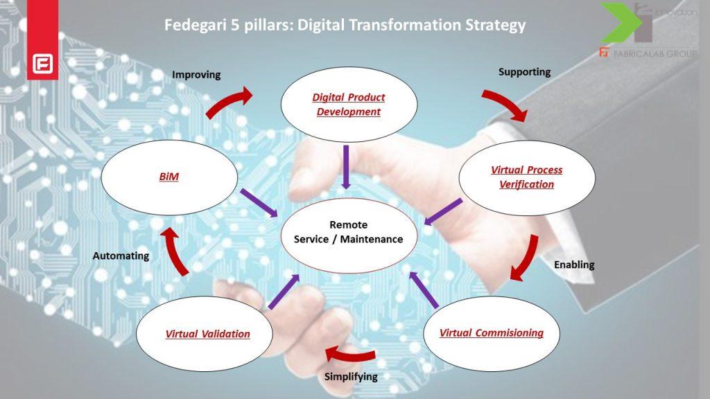 Fedegari 5 pillars - Conference Digital Transformation